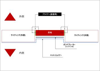 目地部の一般的な構造 ※上から見たイメージ図