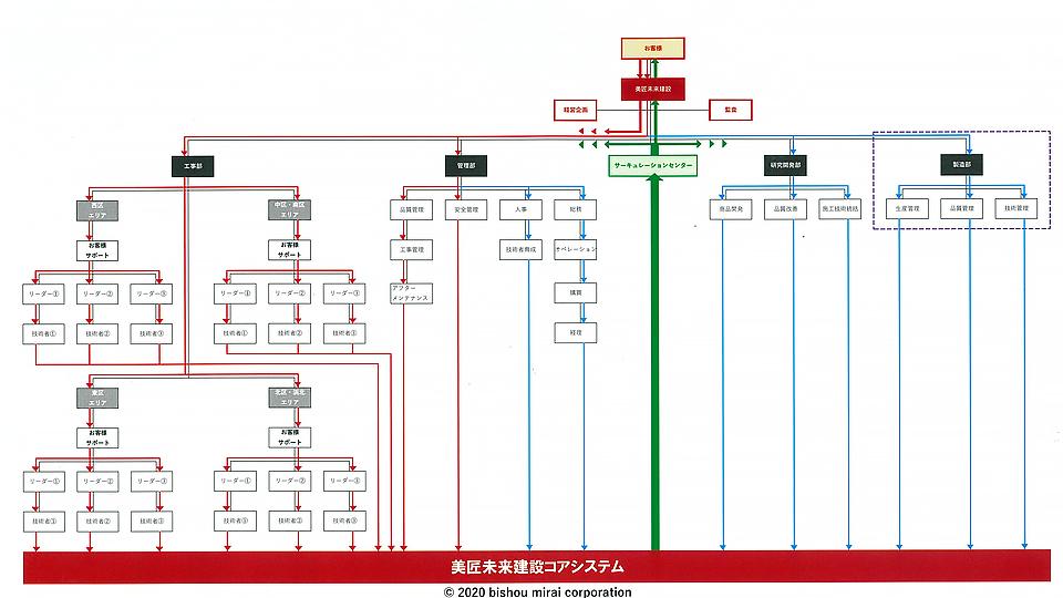 組織図・連動の流れ