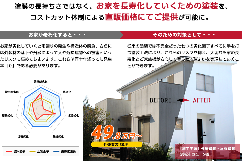 塗膜の長持ち差ではなく、お家を長寿化していくための塗装を、コストカット体制による直販価格にてご提供が可能に。